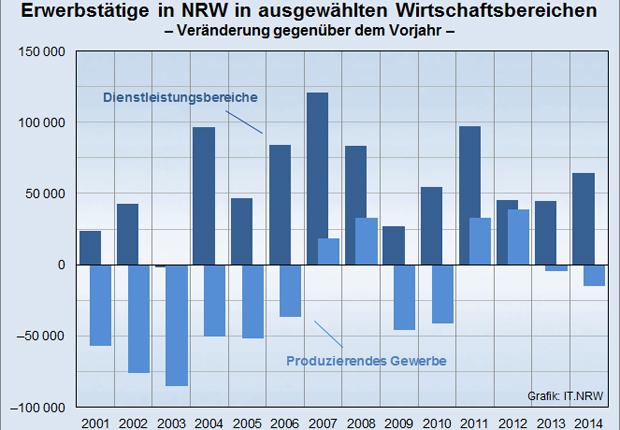 Infografik (Foto: IT.NRW)