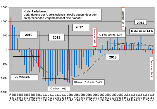Der Arbeitsmarkt 2014 im Kreis Paderborn mit Rückblick. (Foto: Agentur für Arbeit Paderborn)