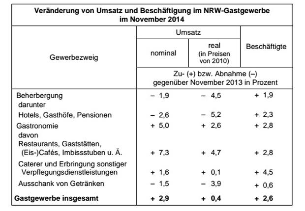 Veränderung von Umsatz und Beschäftigung im NRW-Gastgewerbe im November 2014 (Foto: IT.NRW)