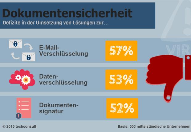Abbildung: Mehr als die Hälfte der Unternehmen sehen Defizite in der Umsetzung von Dokumentensicherheit. (Foto: techconsult GmbH)