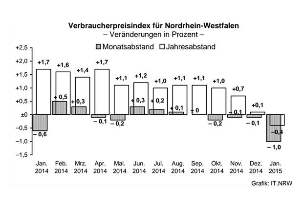 Infografik zu den Verbraucherpreisen. (Foto: IT.NRW)