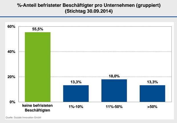 %-Anteil befristeter Beschäftigter pro Unternehmen (Foto: Soziale Innovation GmbH)