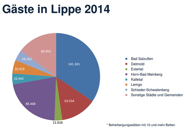 IHK Lippe und LTM AG geben Tourismuszahlen bekannt. (Foto: IT NRW)