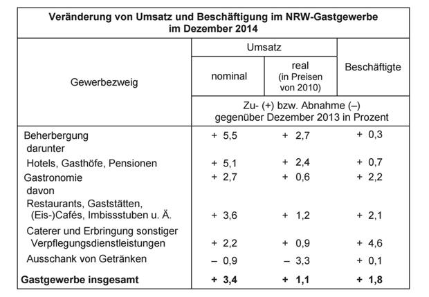Veränderung von Umsatz und Beschäftigung im NRW-Gastgewerbe im Dezember 2014. (Foto: IT NRW)