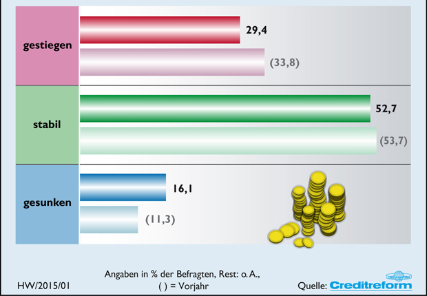 Umsatzentwicklung im Handwerk 2015 im Vergleich zum Vorjahr. (Foto: Verband der Vereine Creditreform e. V.)