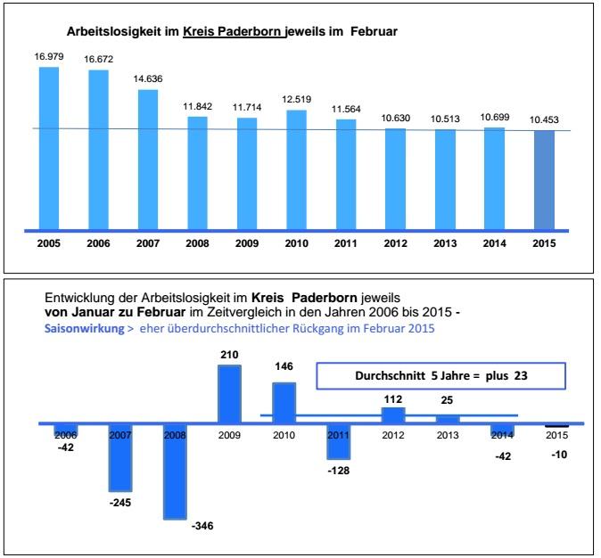 Arbeitsmarkt im Kreis Paderborn. (Foto: Agentur für Arbeit Paderborn)