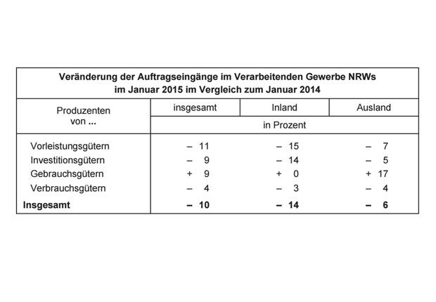 Tabelle über Auftragseingänge im Vergleich zum Vorjahr. (Foto: IT NRW)