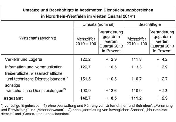 Infotabelle: Umsatz der NRW-Dienstleistungsunternehmen im vierten Quartal 2014. (Foto: IT NRW)