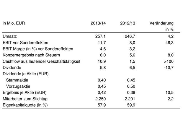 Die Ahlers-Konzernzahlen im Überblick. (Foto: Ahlers AG)