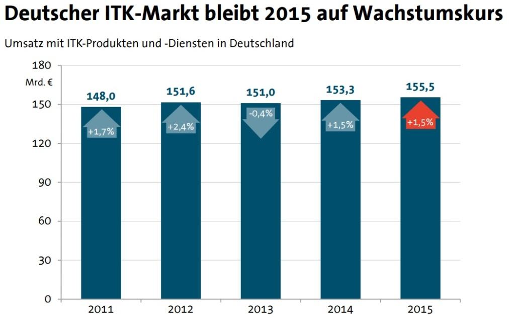 Umsatz mit ITK-Produkten und -Diensten in Deutschland. (Foto: BITKOM)