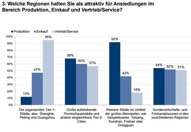 Grafik aus der Studie der Ansiedlung in China. (Bild:  Chinaforum Bayern e.V.)