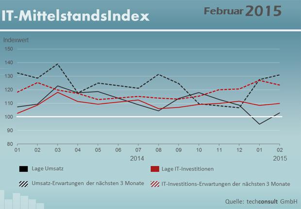 Der IT-Mittelstandsindex für den Februar 2015. (Bild: techconsult GmbH)