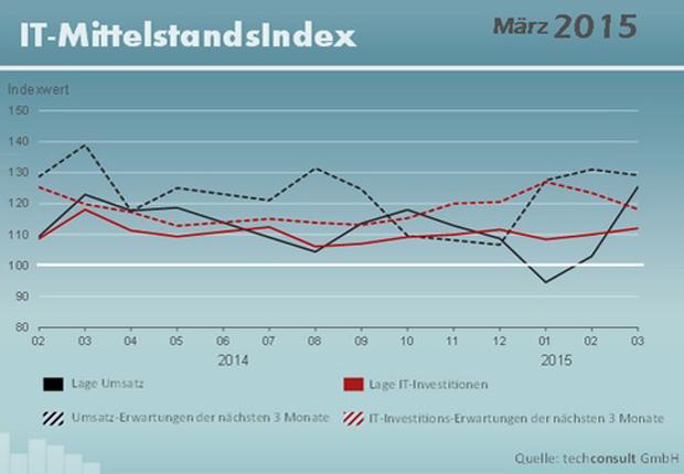 IT-Mittelstandsindex (Foto: techconsult GmbH)