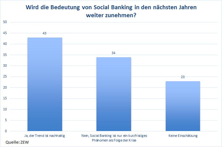 Wird die Bedeutung von Social Banking in den nächsten Jahren weiter zunehmen? (Quelle: ZEW)