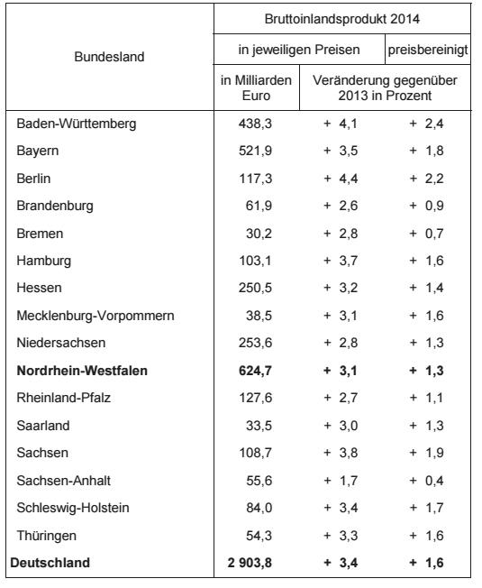 Bruttoinlandsprodukt 2014 nach Bundesländern. (Quelle: IT NRW)