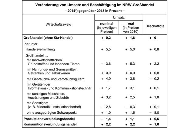 *) vorläufige Ergebnisse (Quealle: IT.NRW)