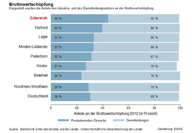 Der Kreis Gütersloh ist wohlhabend: Das Bruttoinlandsprodukt je Erwerbstätigem liegt deutlich über dem Landes- und Bundesdurchschnitt. (Quelle: pro Wirtschaft GT GmbH)