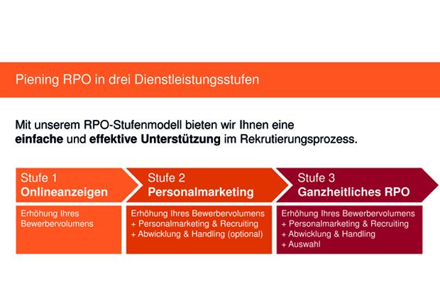 RPO in drei Dienstleistungsstufen (Quelle: PIENING PERSONAL 2015)