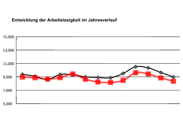 Arbeitslosenquote sinkt auf 3,4 Prozent. (Quelle: Agentur für Arbeit Nordhorn)