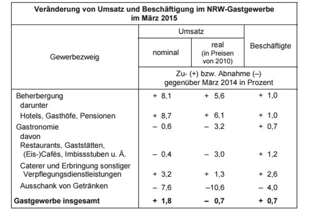 Infotabelle: NRW-Gastgewerbe Umsatz (Quelle: IT NRW)
