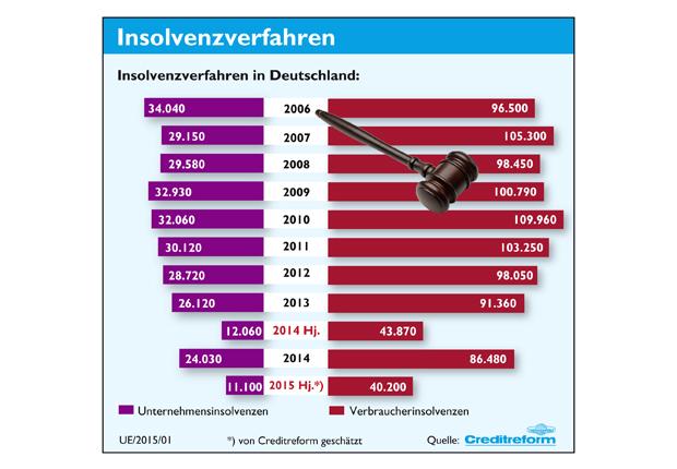 Insolvenzen In Deutschland 1 Halbjahr 2015 Wir Wirtschaft Regional