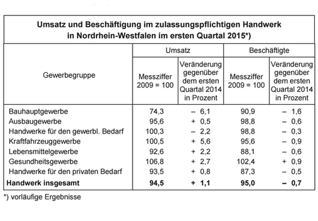 Infotabelle zum zulassungspflichtigen Handwerk in Nordrhein-Westfalen. (Quelle: IT NRW)