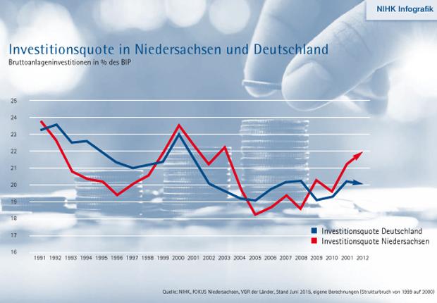 Investitionsquote in Niedersachsen und Deutschland. (Quelle: NIHK)