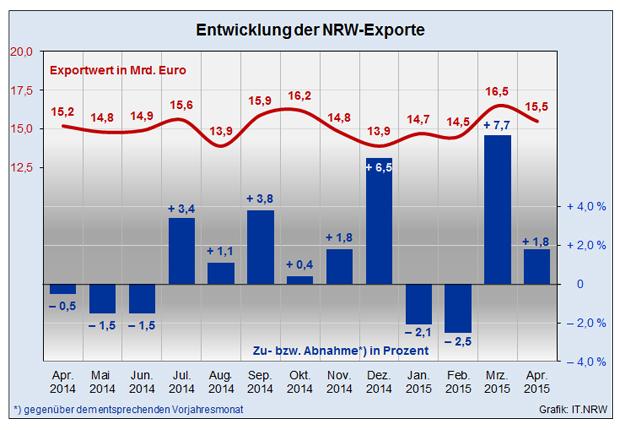 IInfografik: Entwicklung der NRW-Exporte (Quelle IT NRW)