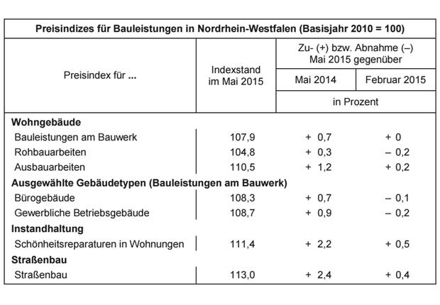 Bauleistungen in Nordrhein-Westfalen. (Quelle: IT NRW)