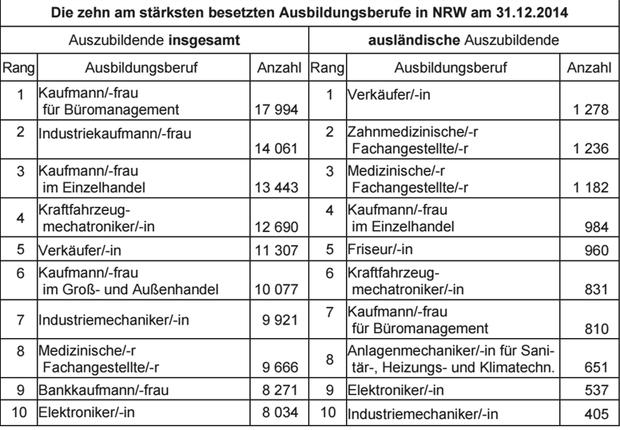 Tabelle zur Besetzung der Ausbildungsberufe in NRW. (Foto: IT NRW)