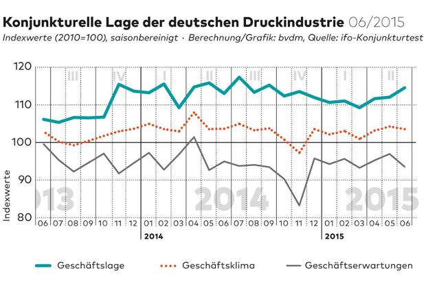 Konjunkturelle Lage der deutschen Druckindustrie (Quelle: bvdm)