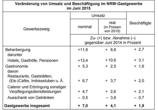 Umsatz und Beschäftigung im NRW-Gastgewerbe (Foto: IT NRW)