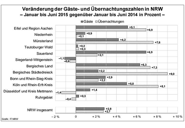 Statistik aus dem Gastgewerbe (Quelle: IT NRW)