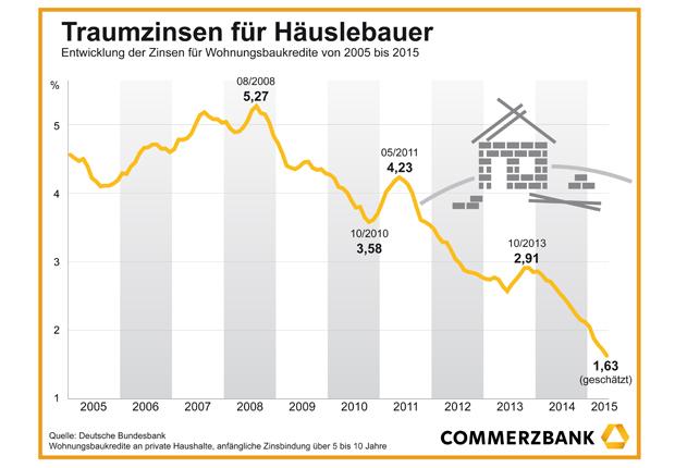 Traumzinsen für Häuslebauer (Foto Commerzbank AG)