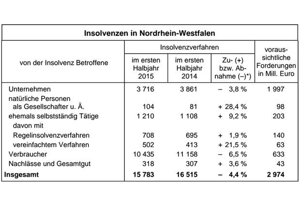 *) gegenüber dem ersten Halbjahr 2014 (Quelle: IT NRW)