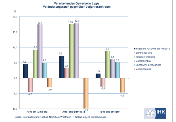Statistik zum Umsatz im Verarbeitendem Gewerbe (Quelle: IT NRW)