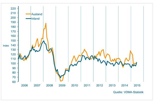 Auftragseingang im Maschinenbau NRW Gleitender Dreimonatsdurchschnitt, preisbereinigte Indizes, Basis Umsatz 2010 = 100 (Quelle: ProduktionNRW)