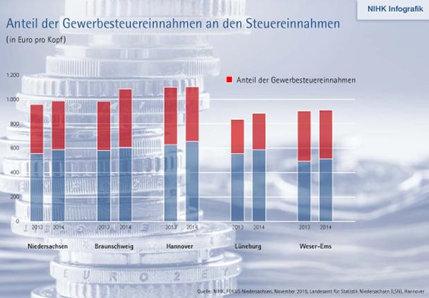 Infografik über die Gewerbesteuereinnahmen (Quelle: NIHK, FOKUS Niedersachsen, November 2015, Landesamt für Statistik Niedersachsen (LSN), Hannover)