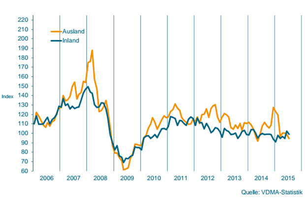 Auftragseingang im Maschinenbau NRW. Gleitender Dreimonatsdurchschnitt, preisbereinigte Indizes, Basis Umsatz 2010 = 100 (Quelle: VDMA-Statistik)