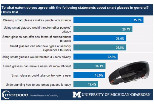 Umfrage zu Smart Glasses (Quelle: University of Michigan-Dearborn)