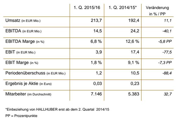 Die GERRY WEBER Gruppe in Zahlen (1. Q. 2014/15 ohne HALLHUBER)