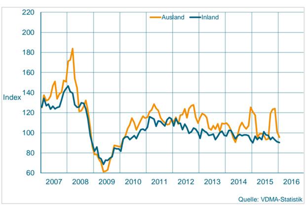 Auftragseingang im Maschinenbau NRW Gleitender Dreimonatsdurchschnitt, preisbereinigte Indizes, Basis Umsatz 2010 = 100 (Quelle: vdma)
