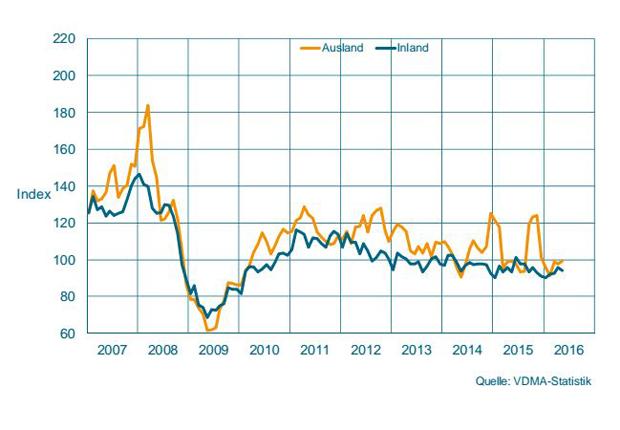 Auftragseingang im Maschinenbau NRW Gleitender Dreimonatsdurchschnitt, preisbereinigte Indizes, Basis Umsatz 2010 = 100 (Quelle: VDMA-Statistik)