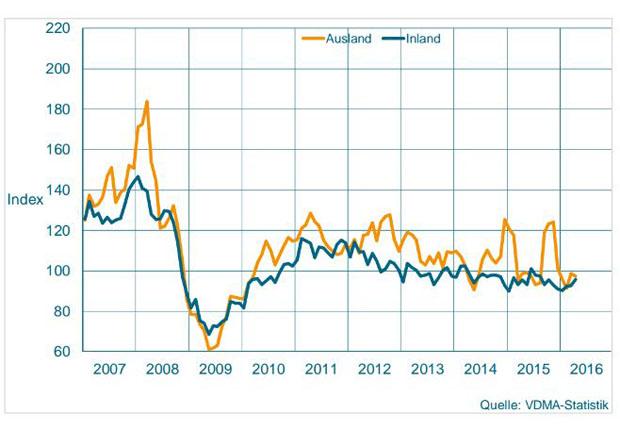 Auftragseingang im Maschinenbau NRW Gleitender Dreimonatsdurchschnitt, preisbereinigte Indizes, Basis Umsatz 2010 = 100 (Foto: VDMA-Statistik)