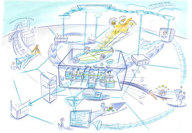 Zielbild Industrie 4.0 im Jahr 2030 (Bild: Heyko Stöber)
