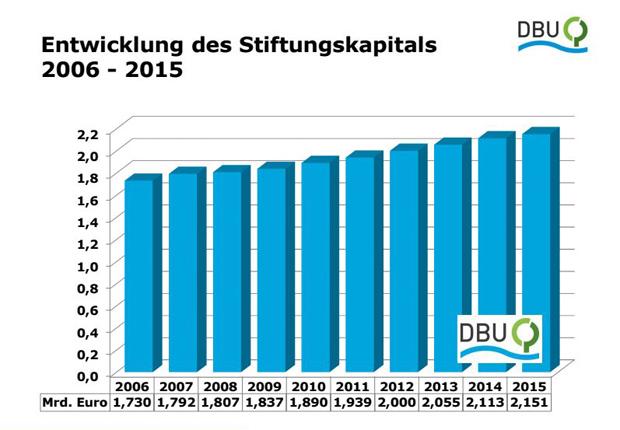 Jahresbericht 2015 Finanzen (Quelle: Deutsche Bundesstiftung Umwelt)