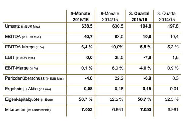 Die GERRY WEBER Gruppe in Zahlen mit Einbeziehung von HALLHUBER ab Februar 2015 (Foto: GERRY WEBER International AG)