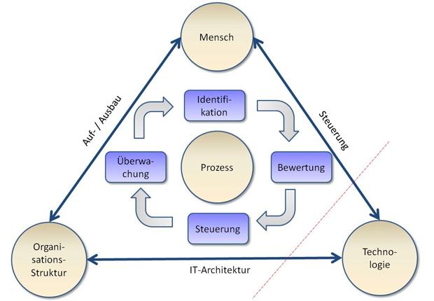 Fällt die IT aus, müssen Menschen und Organisationsstruktur harmonieren, um die Systeme schnell wieder hochzufahren und die kritischen Prozesse zu erhalten. (Foto: LANOS)
