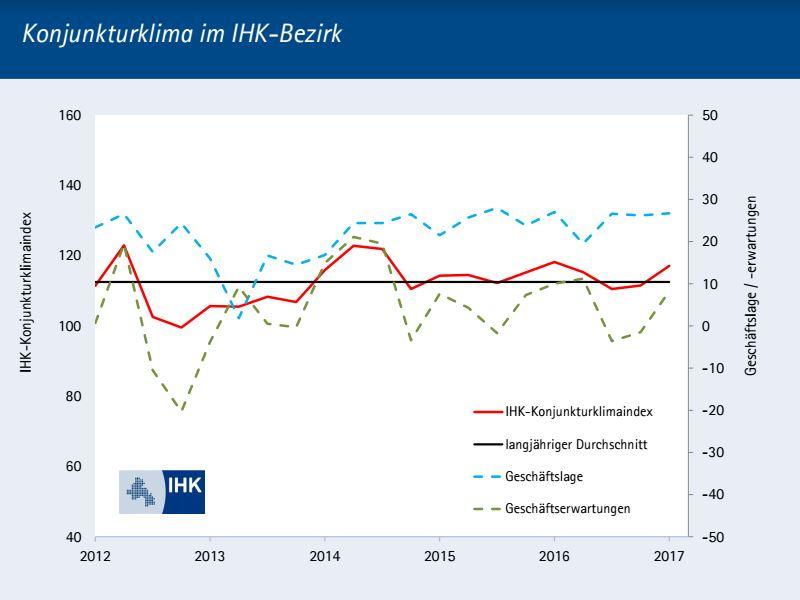 Konjunkturklima im IHK-Bezirk (Foto: IHK Osnabrück)