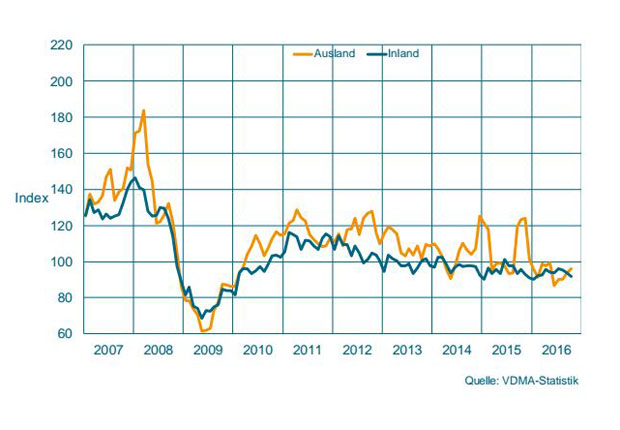 Auftragseingang im Maschinenbau NRW – Gleitender Dreimonatsdurchschnitt, preisbereinigte Indizes, Basis Umsatz 2010 = 100 (Bild: VDMA - Statistik)
